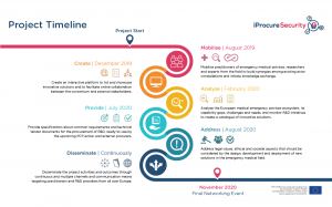 iPS Project Timeline 1100x686